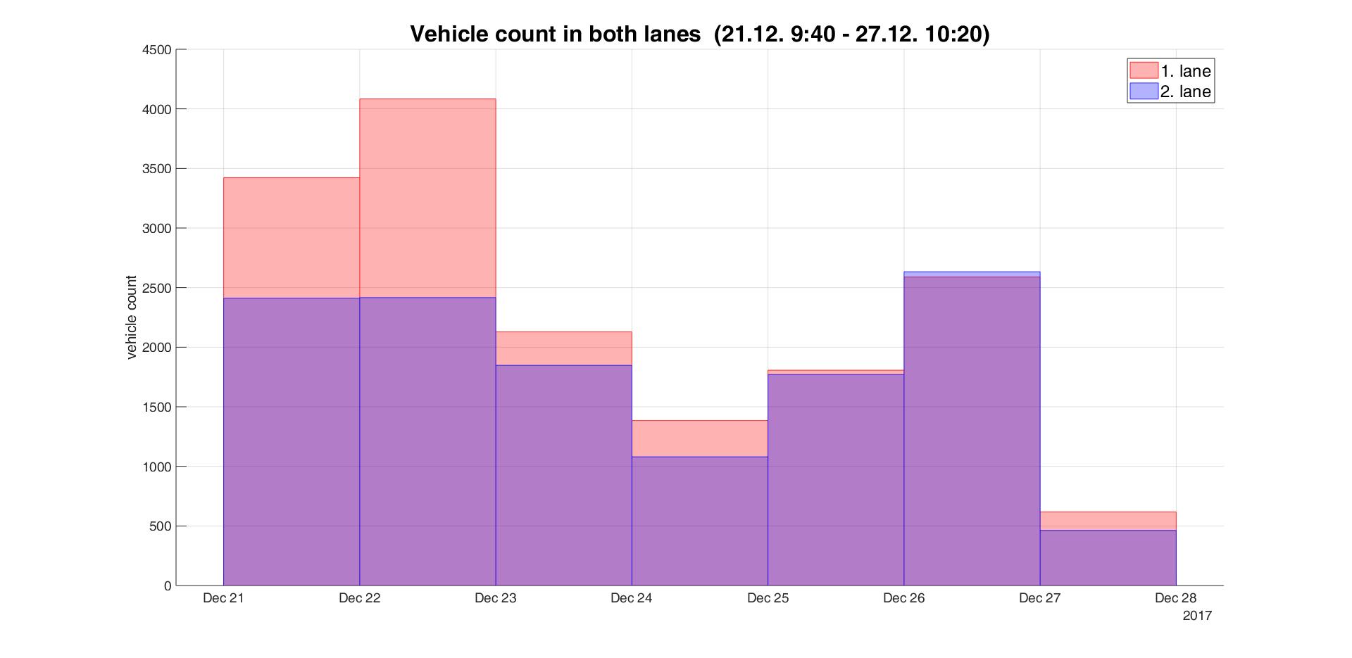 Vehicle traffic counting with UWB radar sensor | UWB Radar group